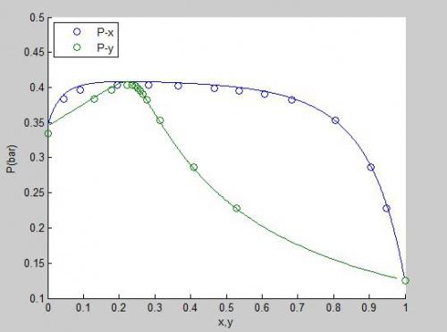 فشار,متلب, ویلسون, مدل اکتیویته, دمای نقطه حباب, ترمودینامیک, تعادلات فازی محاسبه دما و فشار نقطه حباب با مدل اکتیویته ویلسون (Wilson) فنی و مهندسی
