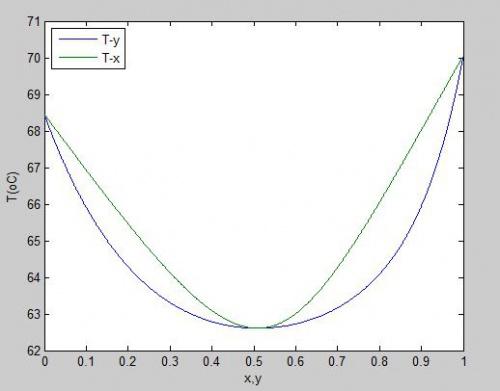 فشار,متلب, یونی کواک, مدل اکتیویته, دمای نقطه شبنم, ترمودینامیک, تعادلات فازی محاسبه دما و فشار نقطه شبنم با مدل اکتیویته یونی کواک (UNIQUAC) فنی و مهندسی