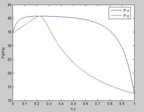 فشار,متلب, ویلسون, مدل اکتیویته, دمای نقطه شبنم ترمودینامیک, تعادلات فازی محاسبه دما و فشار نقطه شبنم با مدل اکتیویته ویلسون (Wilson) فنی و مهندسی