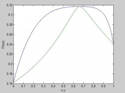 فشار,متلب, دمای نقطه حباب, ترمودینامیک, تعادلات فازی محاسبات فشار نقطه شبنم (Dew pressure) با معادله حالت پنگ-رابینسون به روش φ-φ فنی و مهندسی