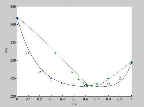 دما,متلب, دمای نقطه حباب, ترمودینامیک, تعادلات فازی محاسبات دمای نقطه شبنم (Dew temperature) با معادله حالت پنگ-رابینسون به روش φ-φ فنی و مهندسی